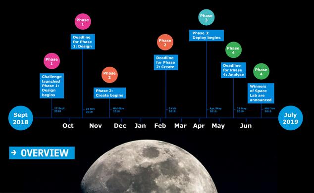 timeline space lab