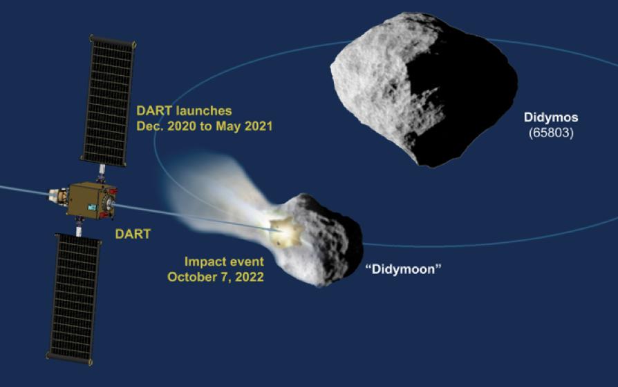 dart-mission-impact