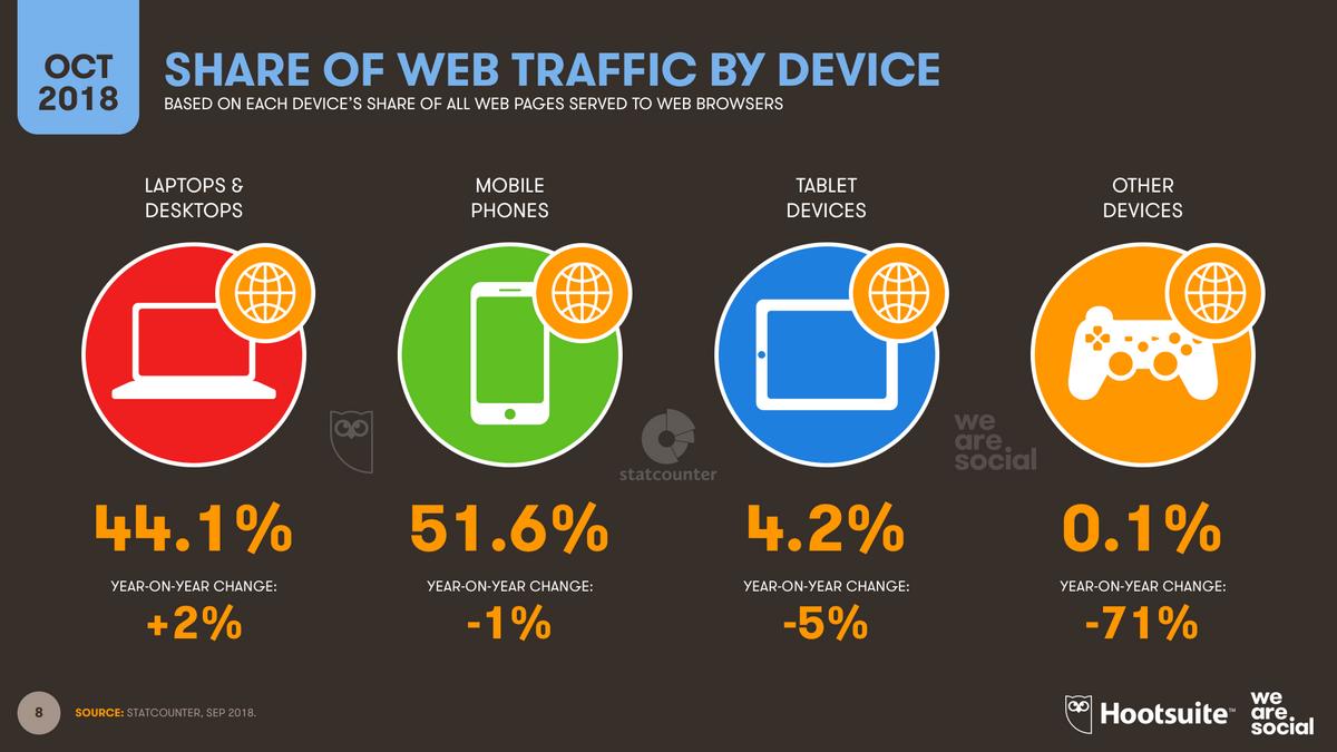 Statshot-Web-Traffic-Share-octobre-2018.png