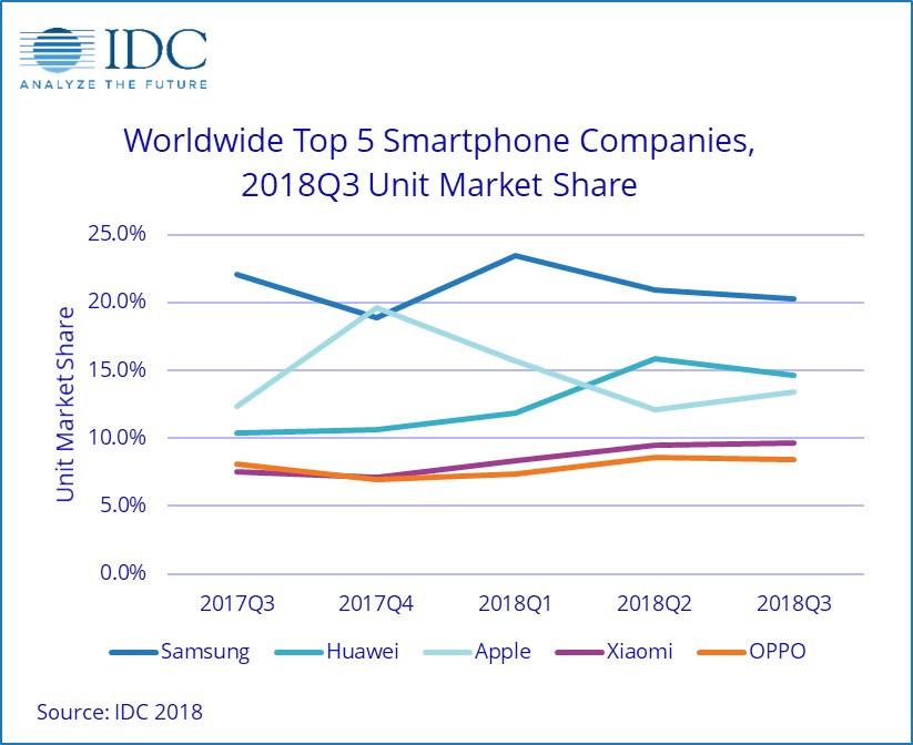 IDC ventes smartphones T3 2018.jpg