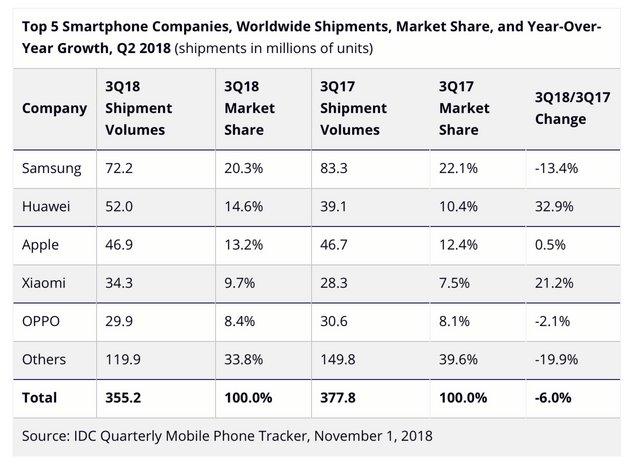 tableau vente smartphones t3 2018 idc