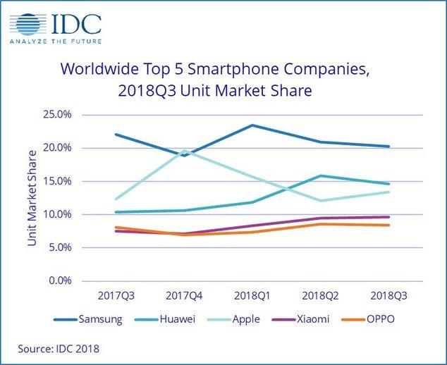 graphique vente smartphones idc