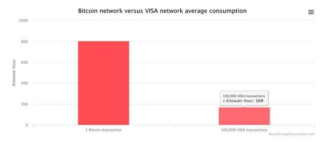 bitcoin consommation énergie