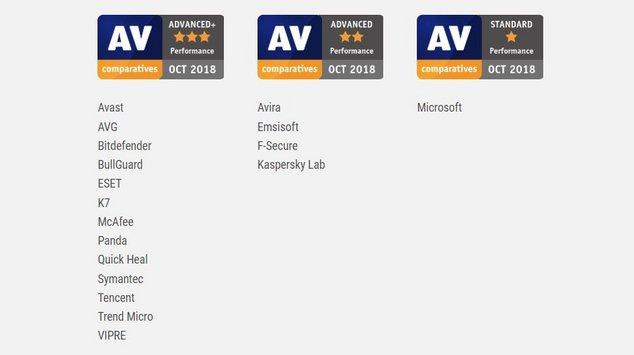 classement antivirus av-comparatives
