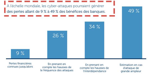 cybermenace-avis-de-tempete-attaquants-impact-financier_1.png