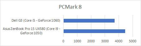 asus zenbook pro 15 ux580 pcmark8.jpg