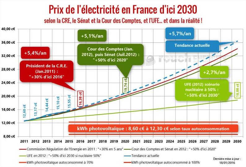 evolution prix electricité
