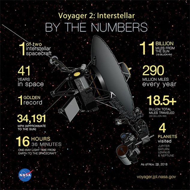 Voyager - 9 facts