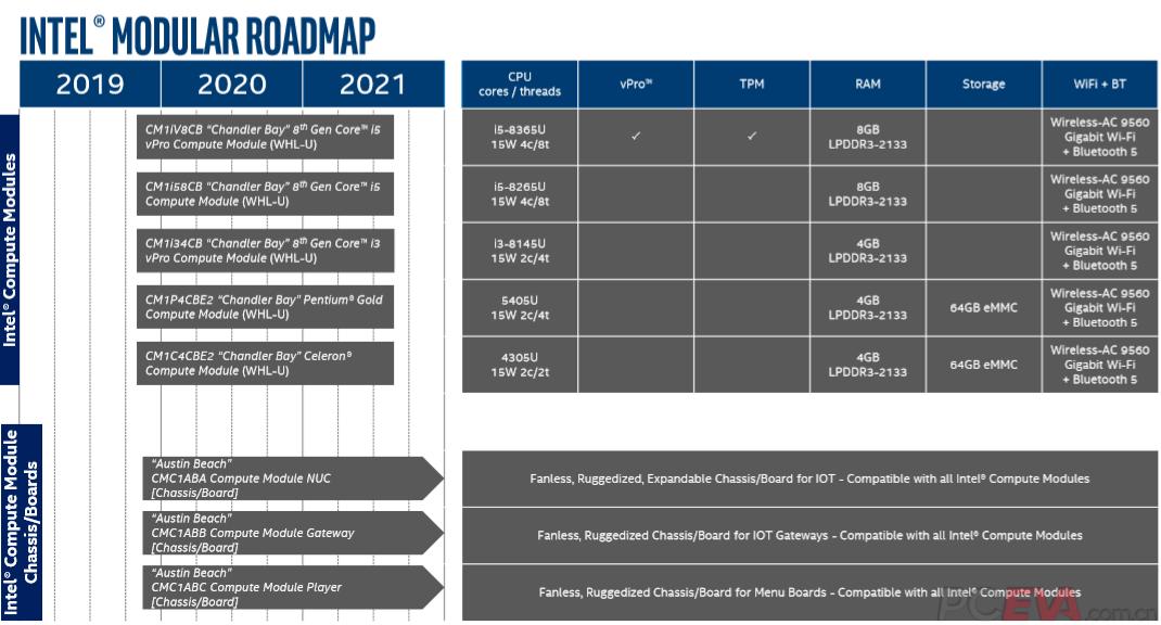 Intel Compute Module Roadmap