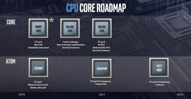 intel roadmap cpu