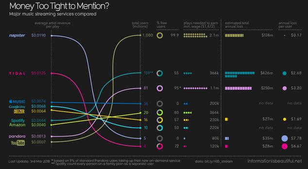 graphique revenus streaming musical