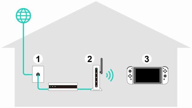 Switch LAN