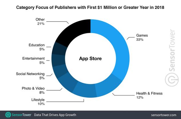 revenus app store google play