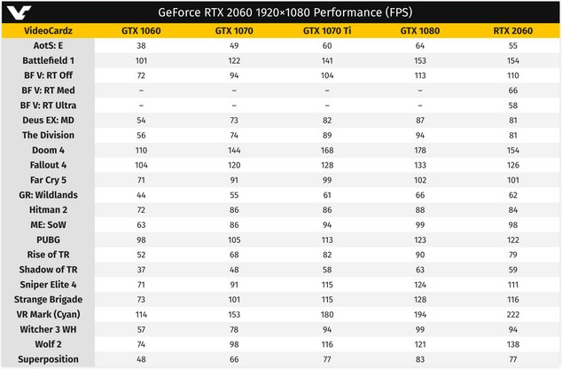 rtx 2060 prestazioni