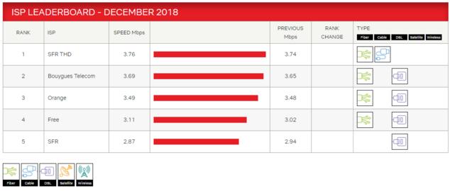 débits netflix décembre 18 (tableau).png