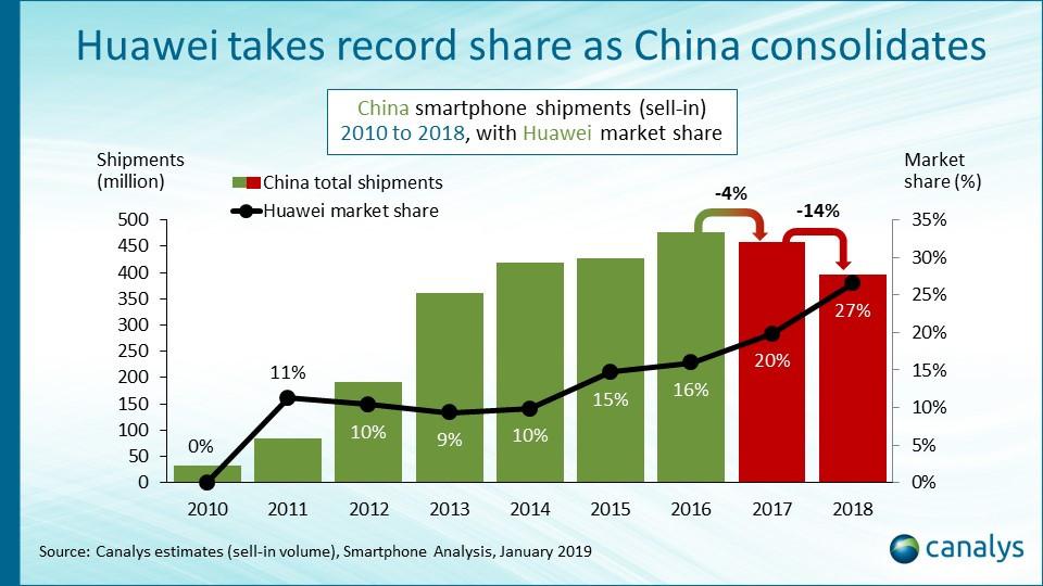 Canalys parts de marché smartphones chinois 2018.jpg