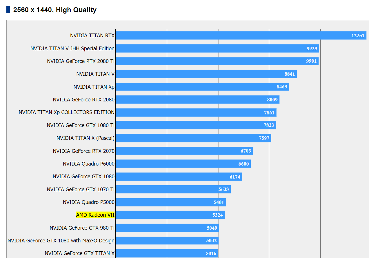 benchmark carte graphique 2020 Radeon VII : un premier benchmark vient chatouiller la RTX 2080