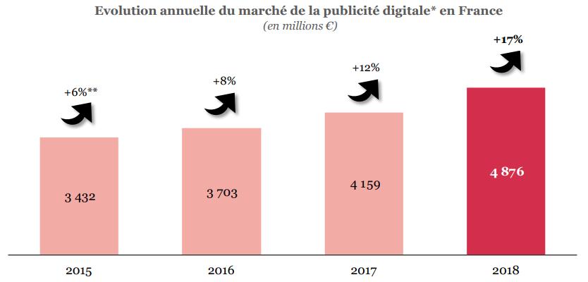 Evolution maché pub digitale France.png