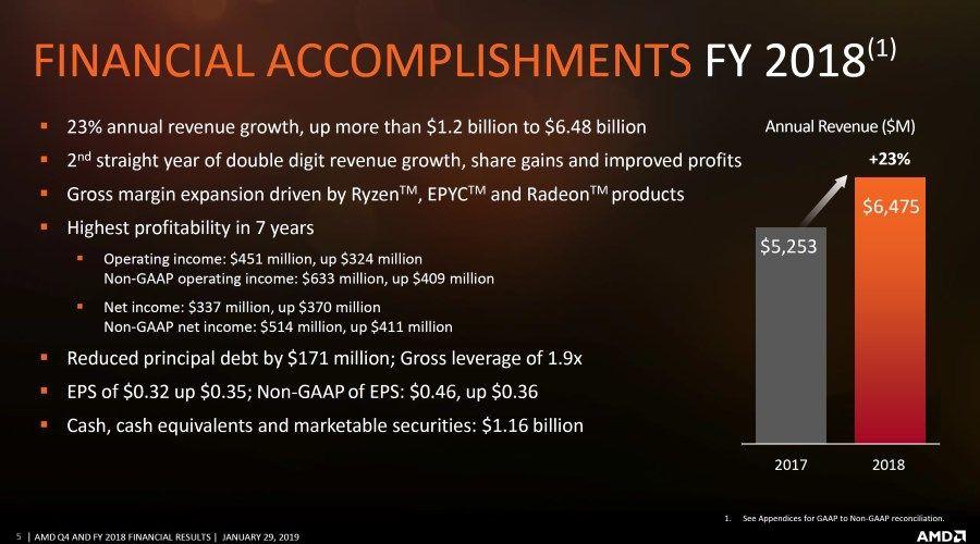 AMD resultats.jpg