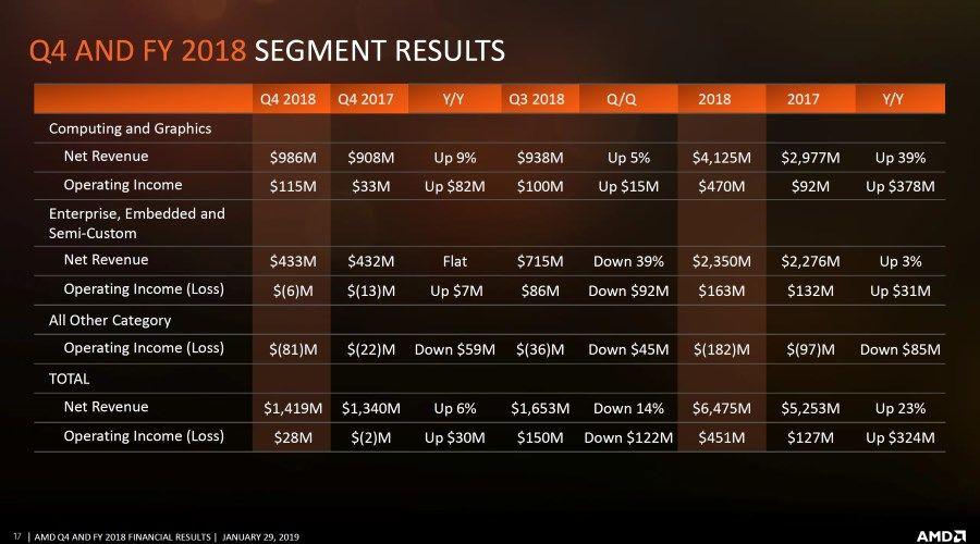 AMD resultats2.jpg
