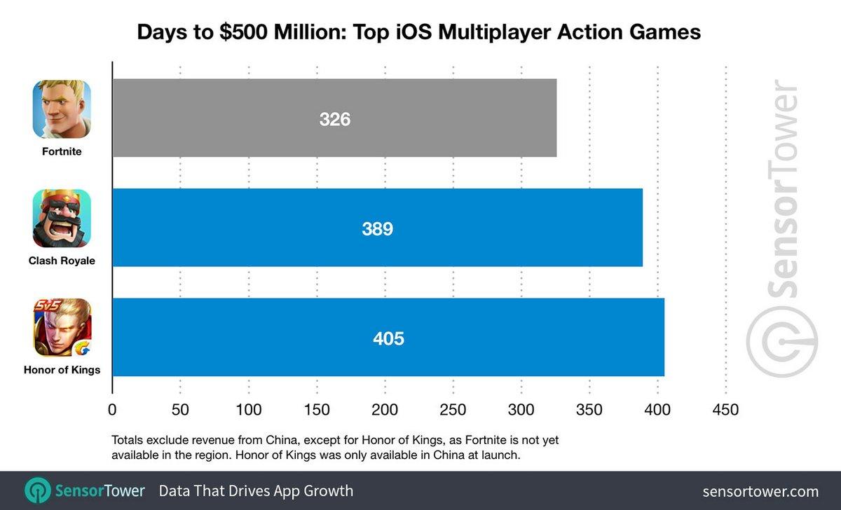 Fortnite iOS chiffres