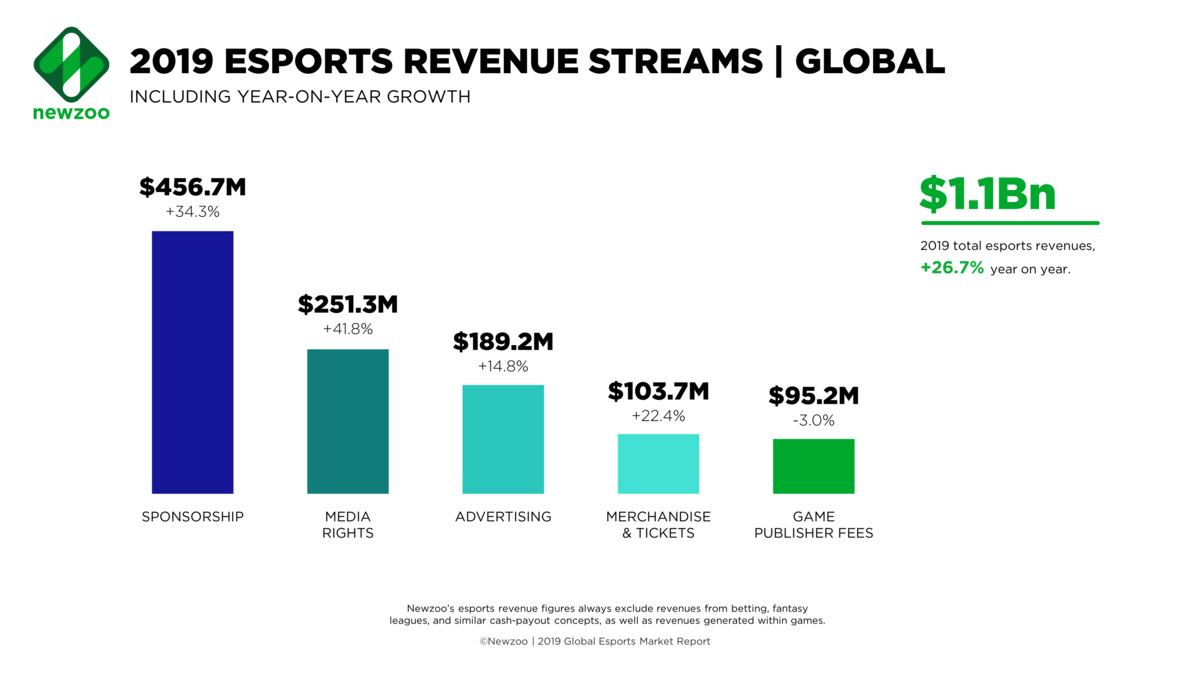 newzoo_esports_revenue_streams_global_feb2019.png