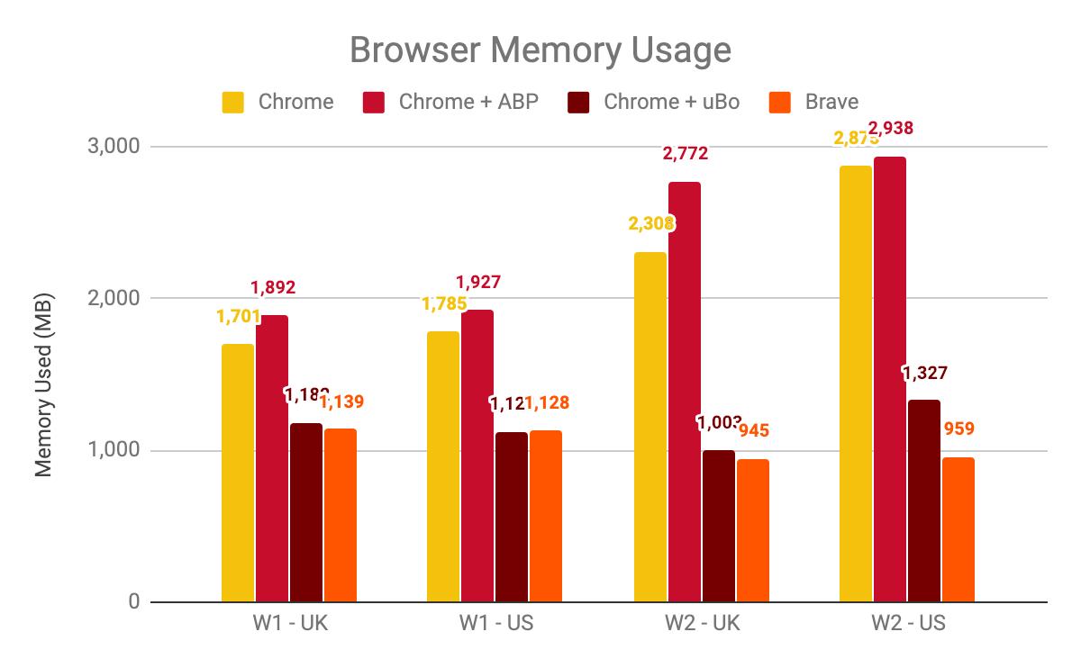 Brave - Browser Memory Usage