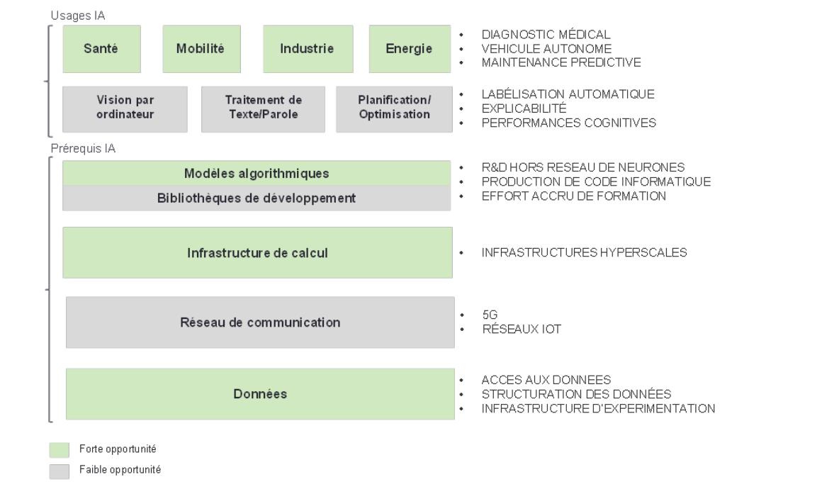 intelligence artificielle rapport.png