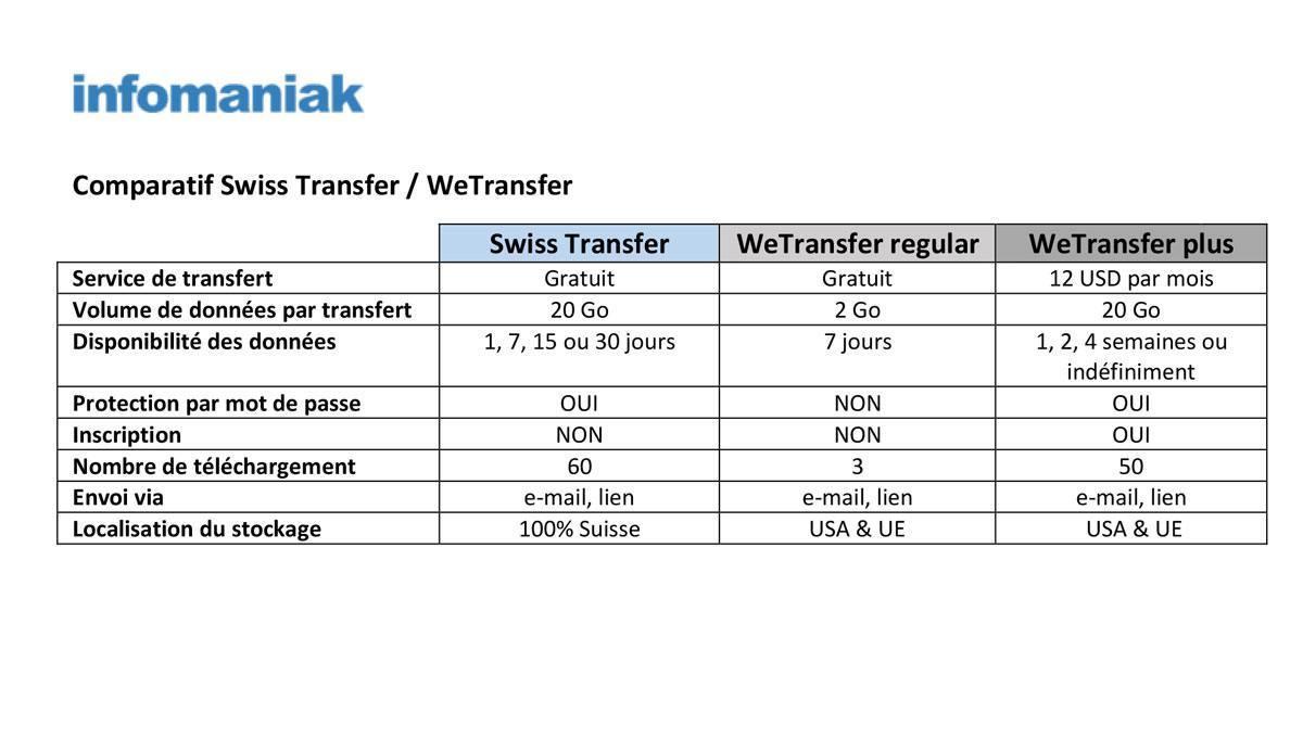Tableau comparatif Swiss Transfer WeTransfer