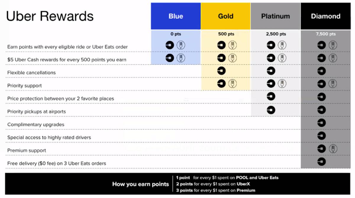 Uber-Rewards.png