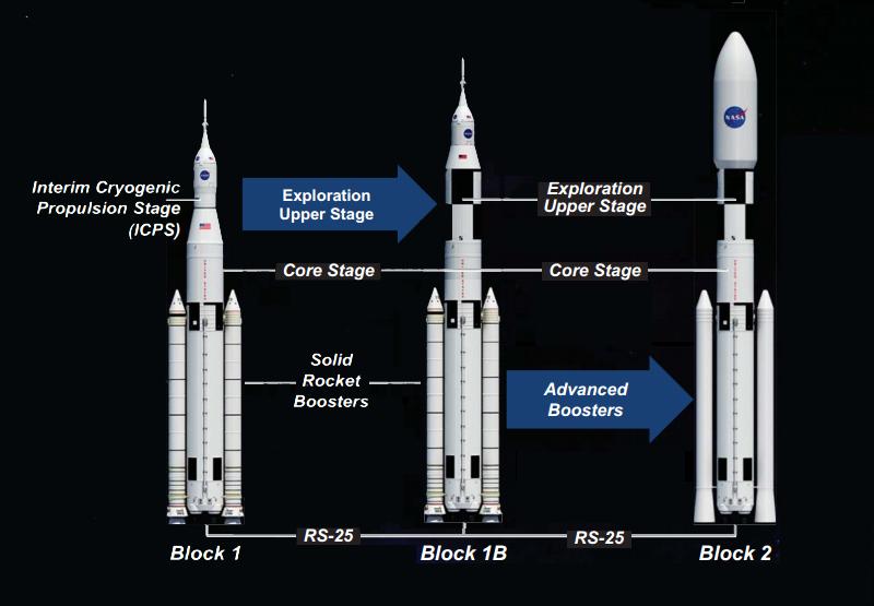 Les trois versions du lanceur SLS