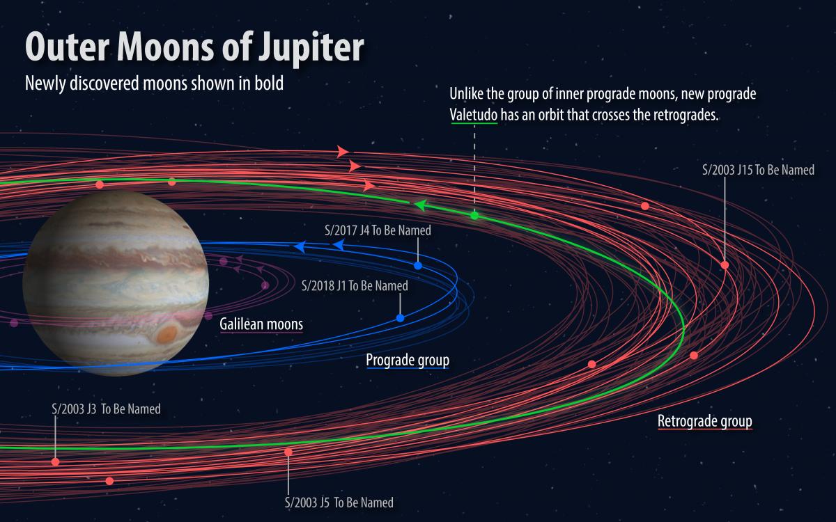 Lunes de Jupiter à nommer