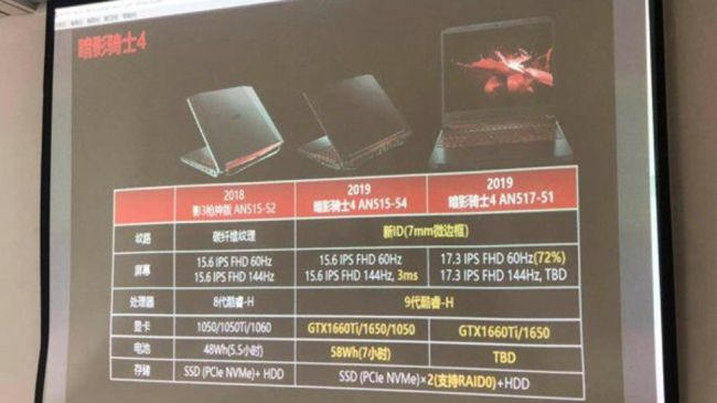 Acer Nitro GTX 1650