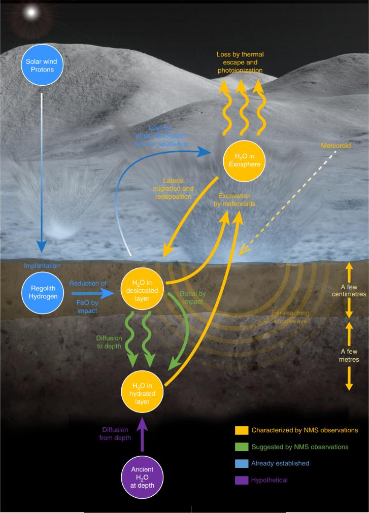 Cycle de l'eau lunaire