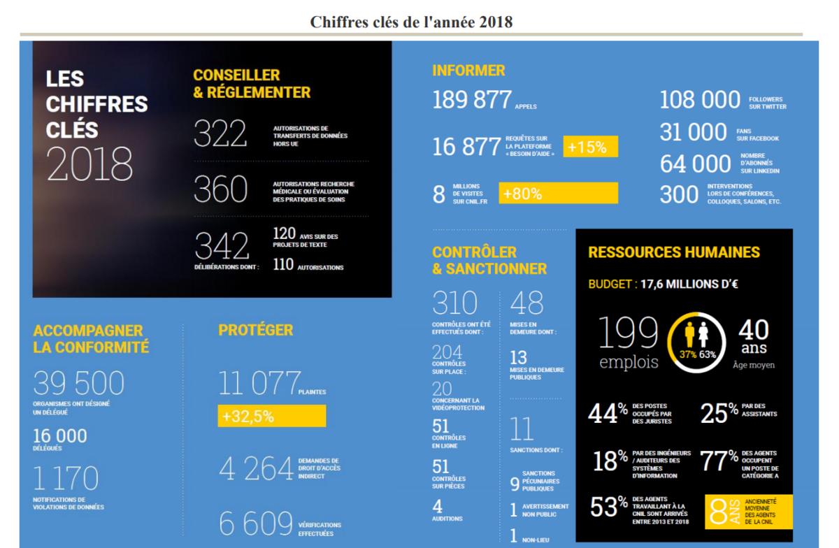 chiffres cnil 2018.png