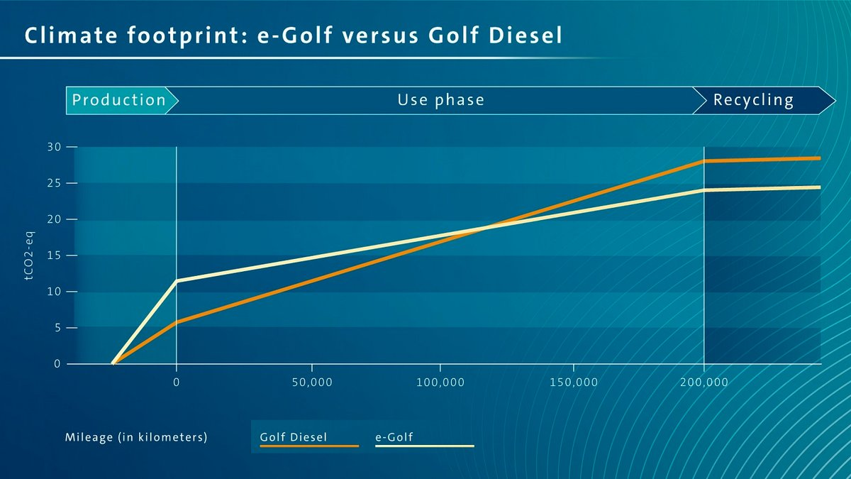 Volkswagen électrique vs diesel