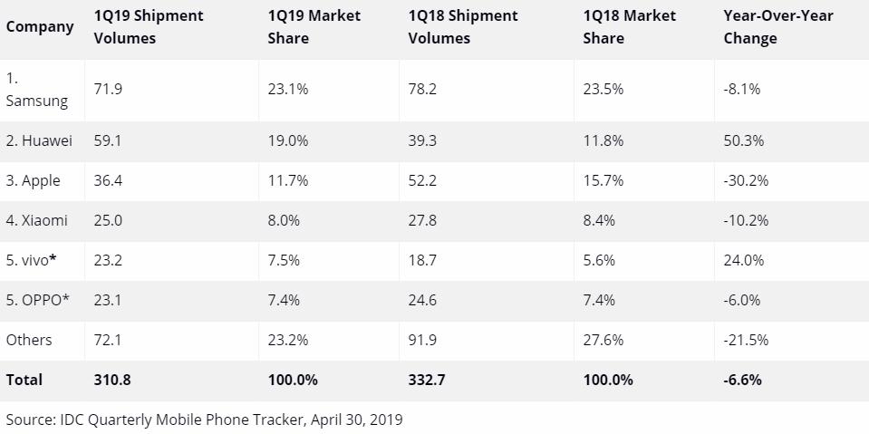 chiffres-ventes-smartphones-T12019.png