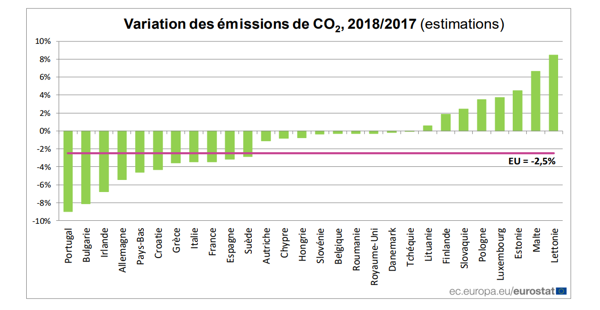 variations-CO2-europe-2018.png