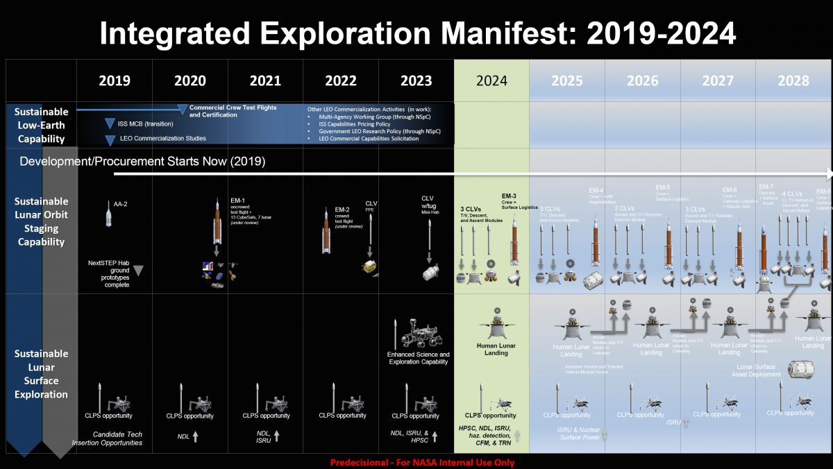 NASA's notional plan for a human return to the Moon