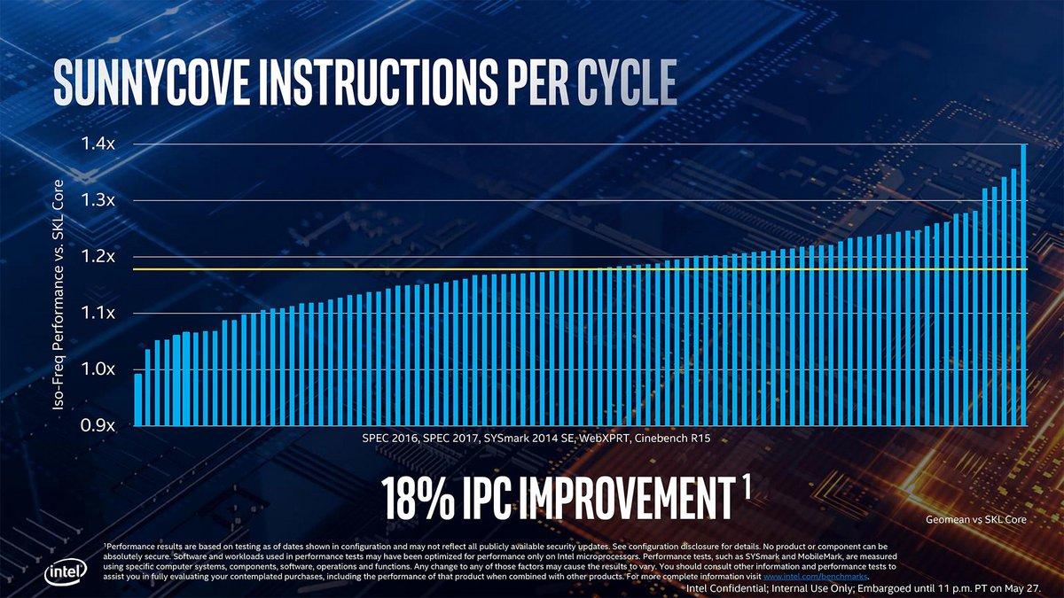 Bench-Intel-IceLake.jpg