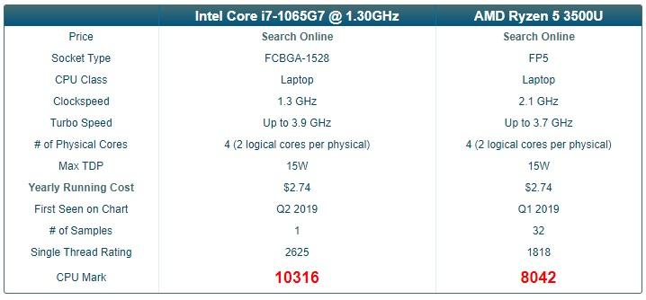 IntelCorei7-1065G7-VS-Ryzen5-3500U.jpg