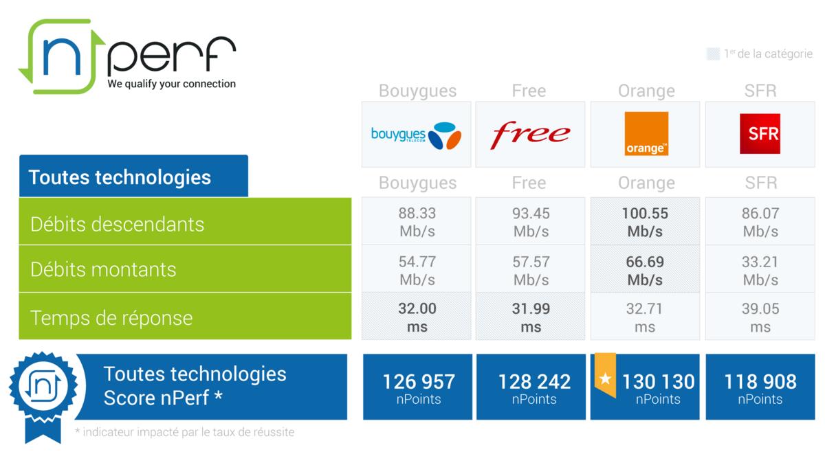 Baromètre nPerf 2019 Toutes technologies.png