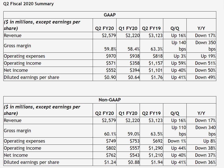 NVIDIA-Earnings-Q2.2020.jpg