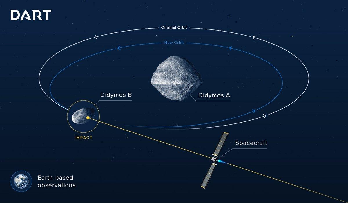 Dart_asteroide
