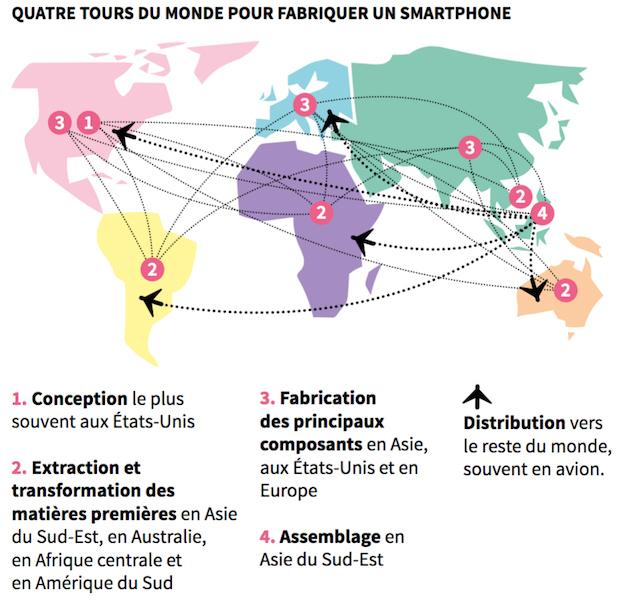 voyage du smartphone