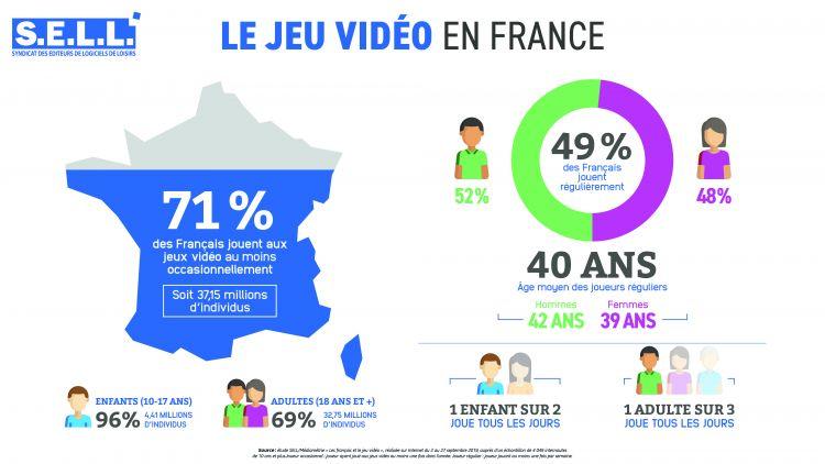 Jeu Vidéo 2019 France