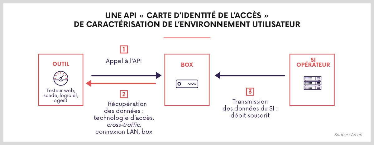 api-dans-box-2019.png