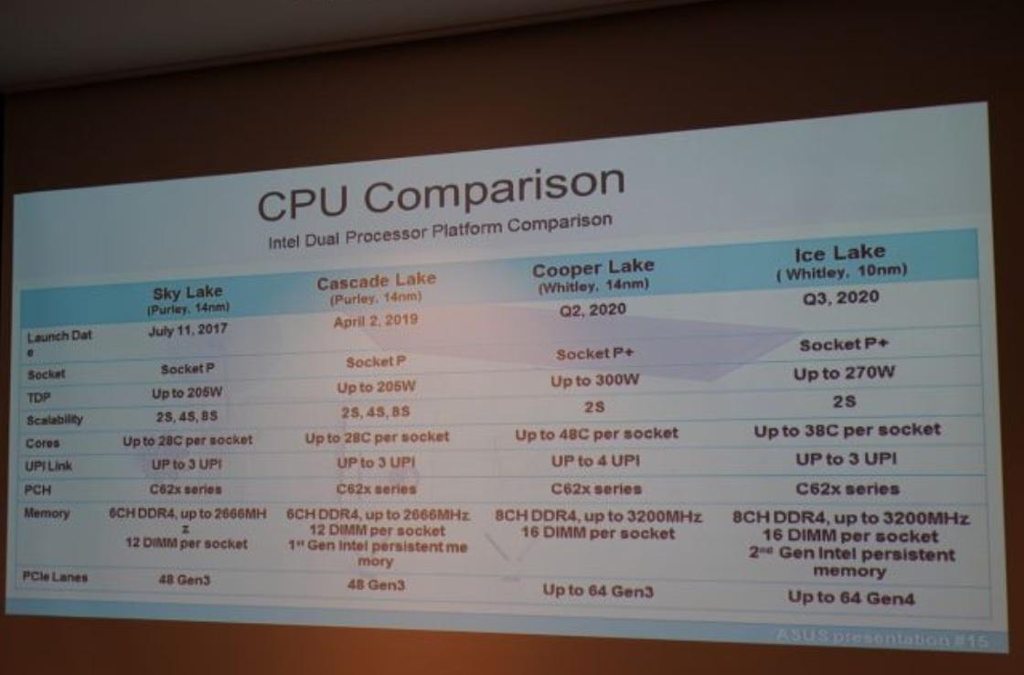 CPU-Intel-Serveurs-Leak.jpg
