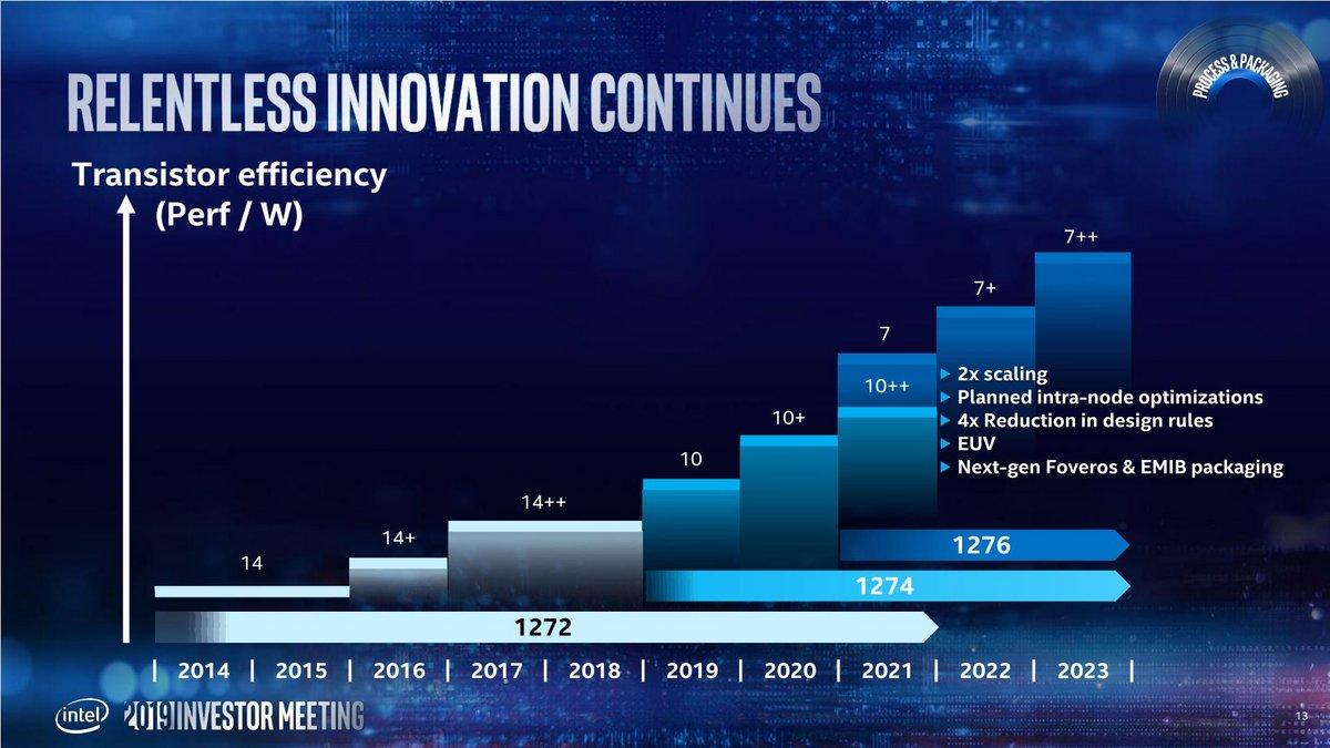 2019-Intel-Investor-Meeting-Renduchintala_13.jpg