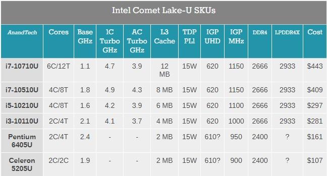 Comet-Lake-U-Lineup-AnandTech.jpg